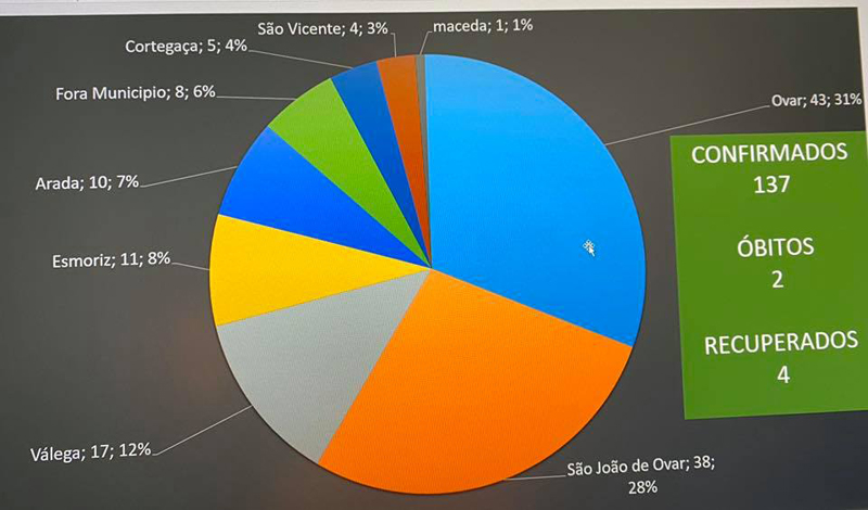 Ovar e São João é onde há mais casos confirmados